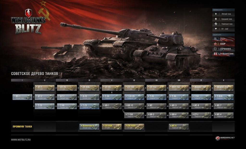 World of Tanks Blitz  советское дерево танков