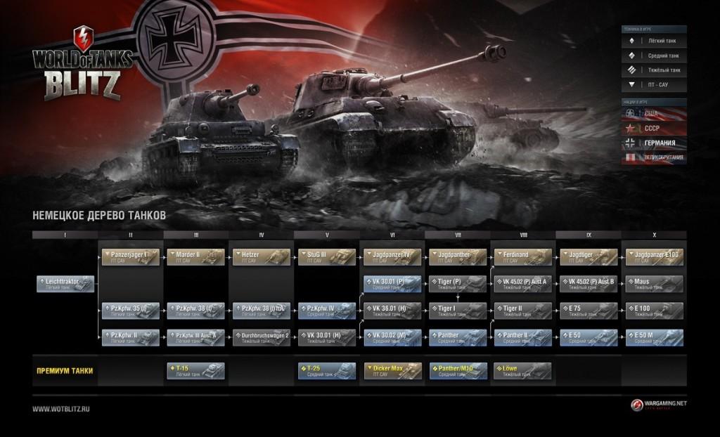 World of Tanks Blitz  немецкое дерево танков