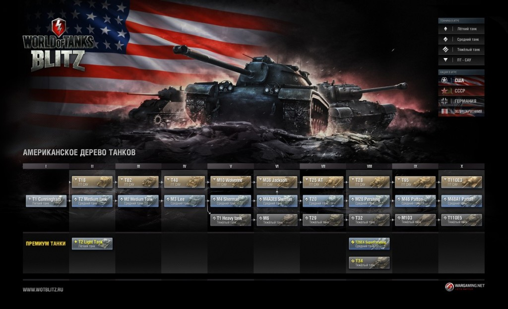 World of Tanks Blitz  американское дерево танков